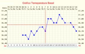 grafico temperatura basal anotaçao de temperatura
