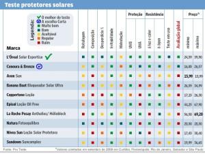 protetor solar tabela da proteste