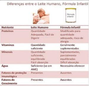 diferencas entre o leite humano e a formula infantil
