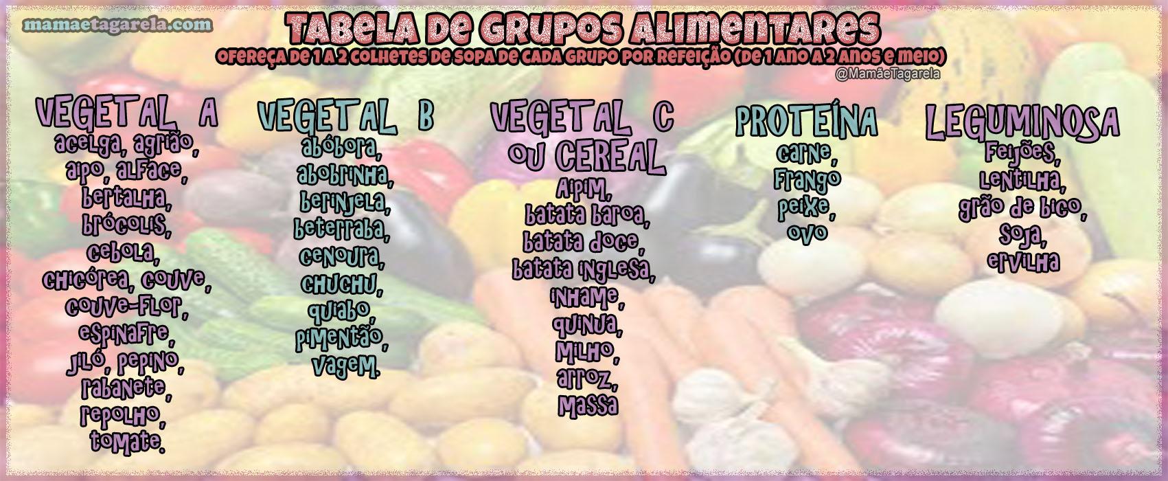 tabela de grupos alimentares Como Montar oPrato Ideal Paraas Criancas