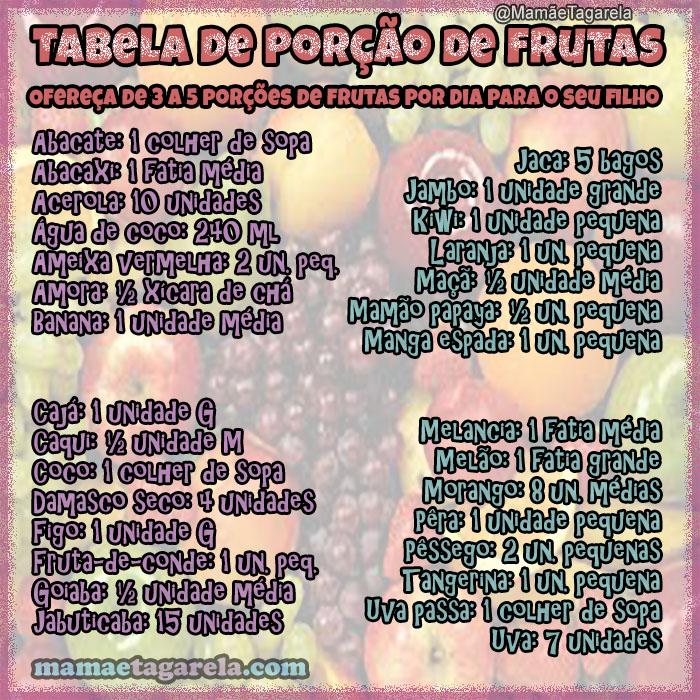 tabela de porcao de fruta por dia Como Montar oPrato Ideal Paraas Criancas 2
