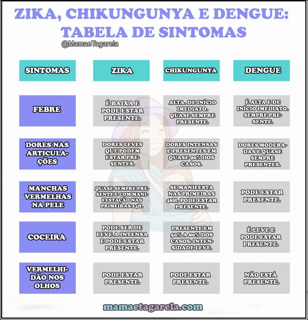 Tabela comparativa dos virus Zika Chikungunya e Dengue